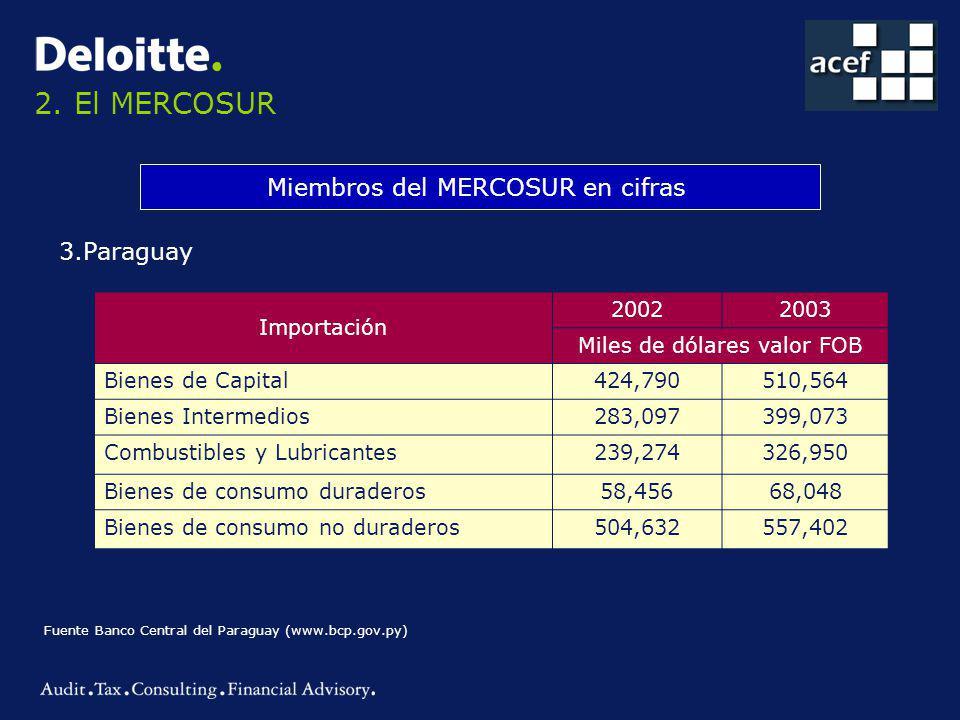 2. El MERCOSUR Miembros del MERCOSUR en cifras 3.Paraguay Importación