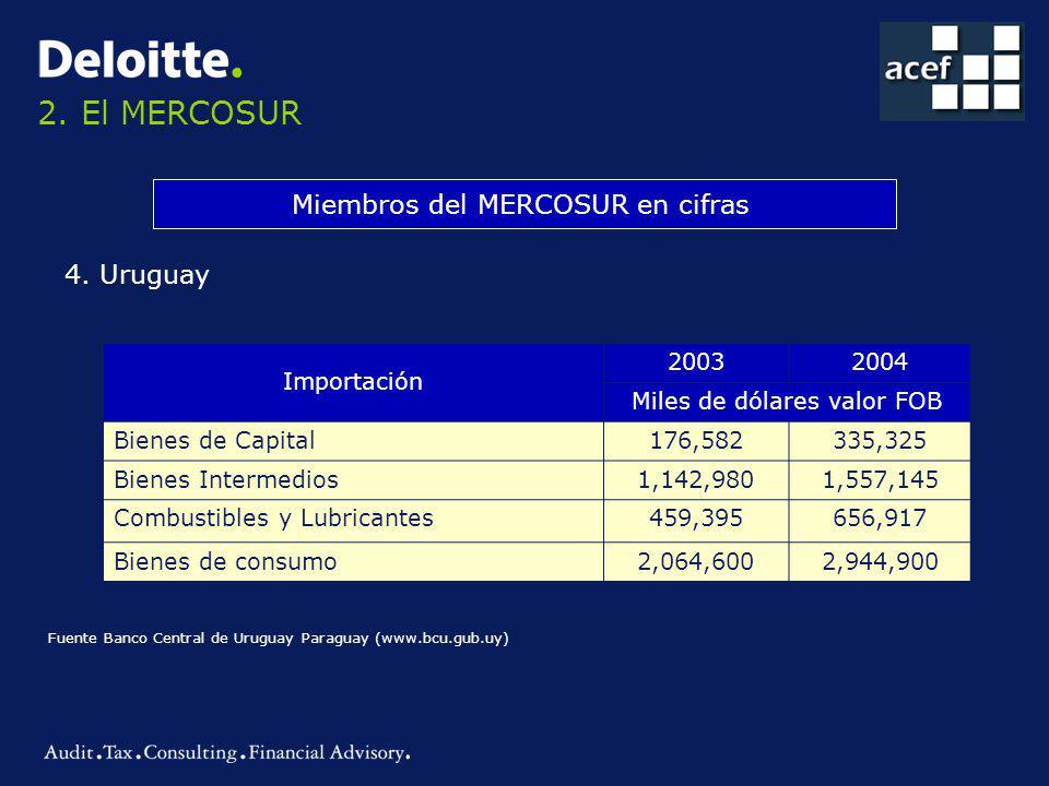 2. El MERCOSUR Miembros del MERCOSUR en cifras 4. Uruguay Importación