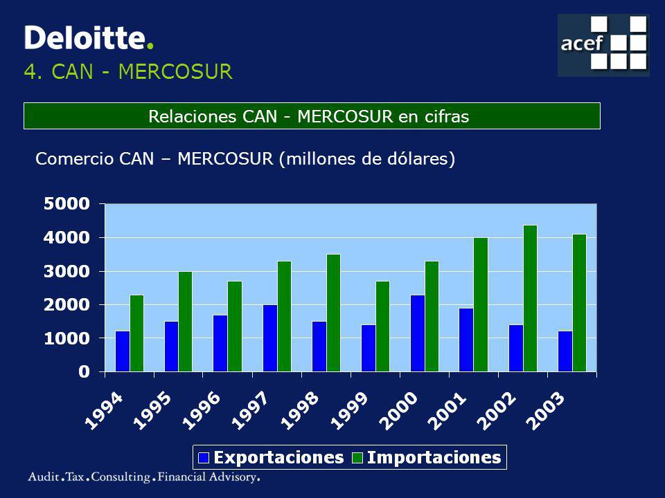 Relaciones CAN - MERCOSUR en cifras