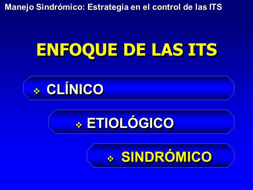 ENFOQUE DE LAS ITS CLÍNICO ETIOLÓGICO SINDRÓMICO