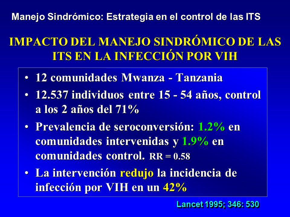 IMPACTO DEL MANEJO SINDRÓMICO DE LAS ITS EN LA INFECCIÓN POR VIH