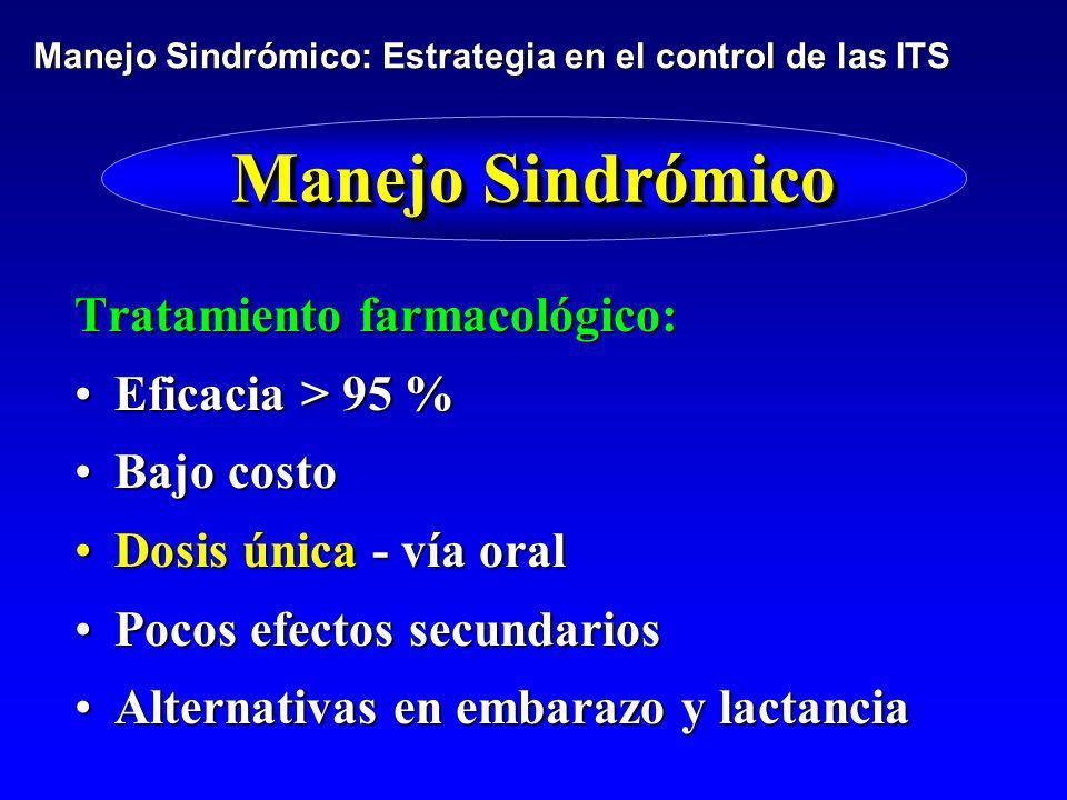 Manejo Sindrómico Tratamiento farmacológico: Eficacia > 95 %