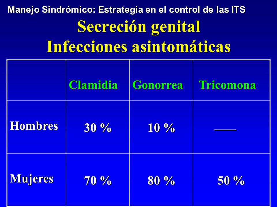 Secreción genital Infecciones asintomáticas