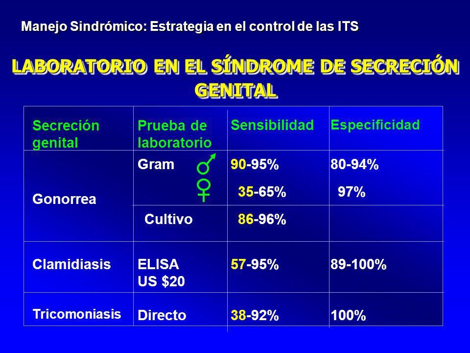 LABORATORIO EN EL SÍNDROME DE SECRECIÓN GENITAL