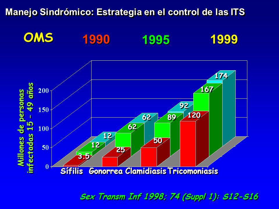 Millones de personas infectadas 15 – 49 años