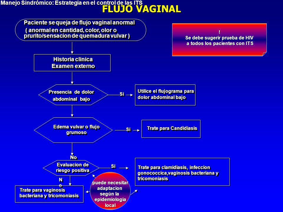 FLUJO VAGINAL Manejo Sindrómico: Estrategia en el control de las ITS