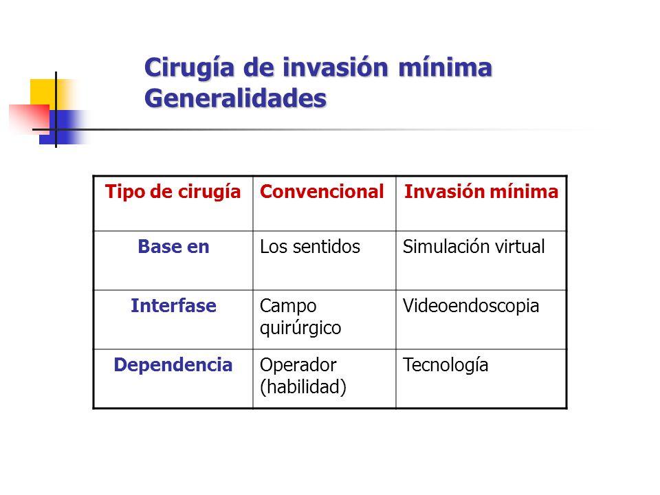 Cirugía de invasión mínima Generalidades