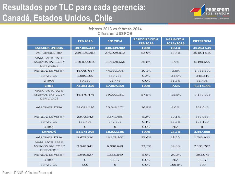 Resultados por TLC para cada gerencia: Canadá, Estados Unidos, Chile
