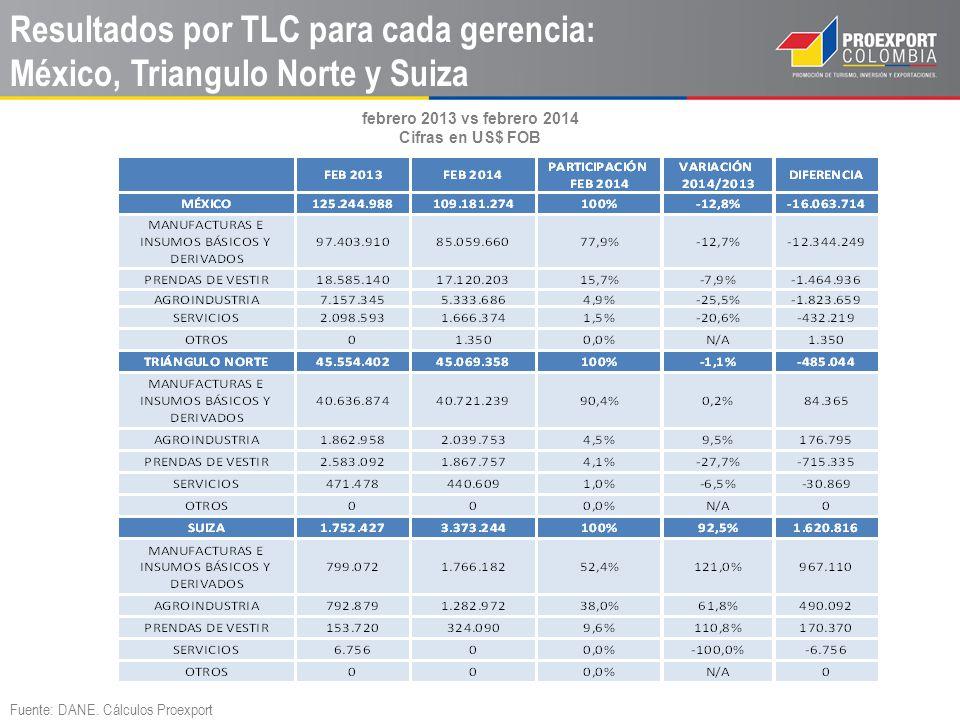 Resultados por TLC para cada gerencia: México, Triangulo Norte y Suiza