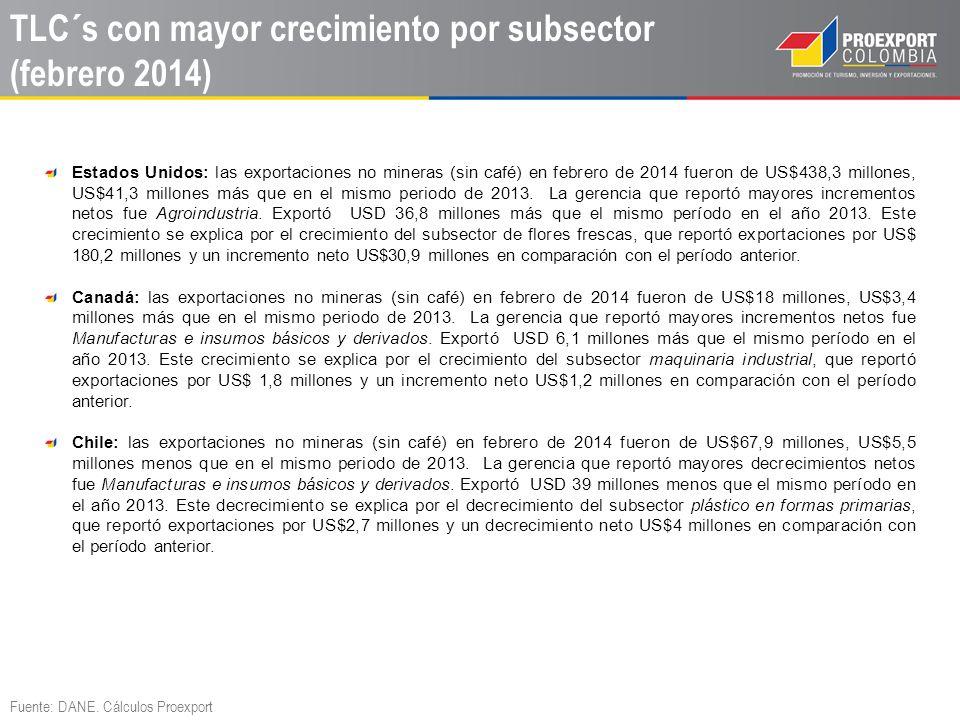 TLC´s con mayor crecimiento por subsector (febrero 2014)