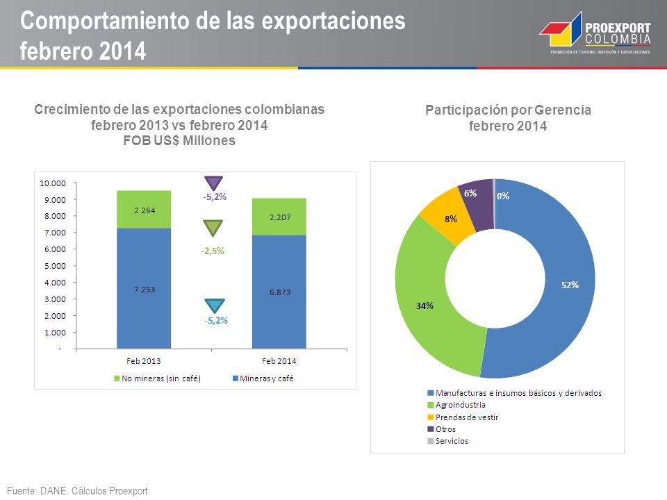 Comportamiento de las exportaciones febrero 2014
