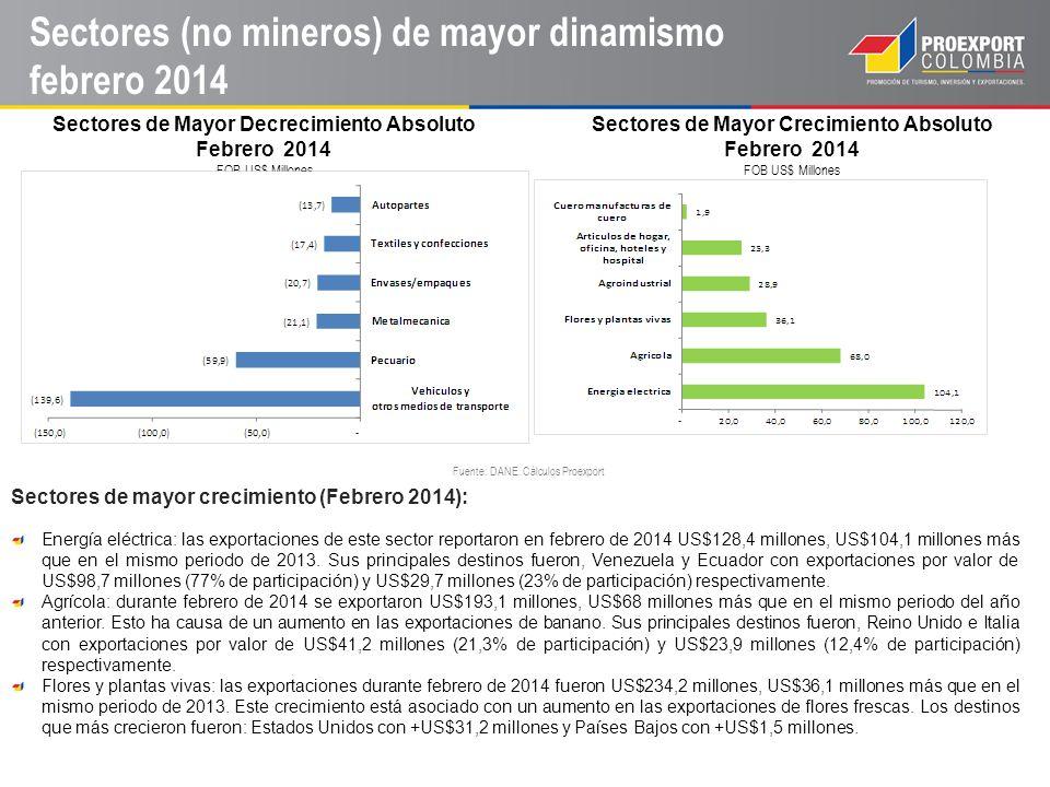Sectores (no mineros) de mayor dinamismo febrero 2014