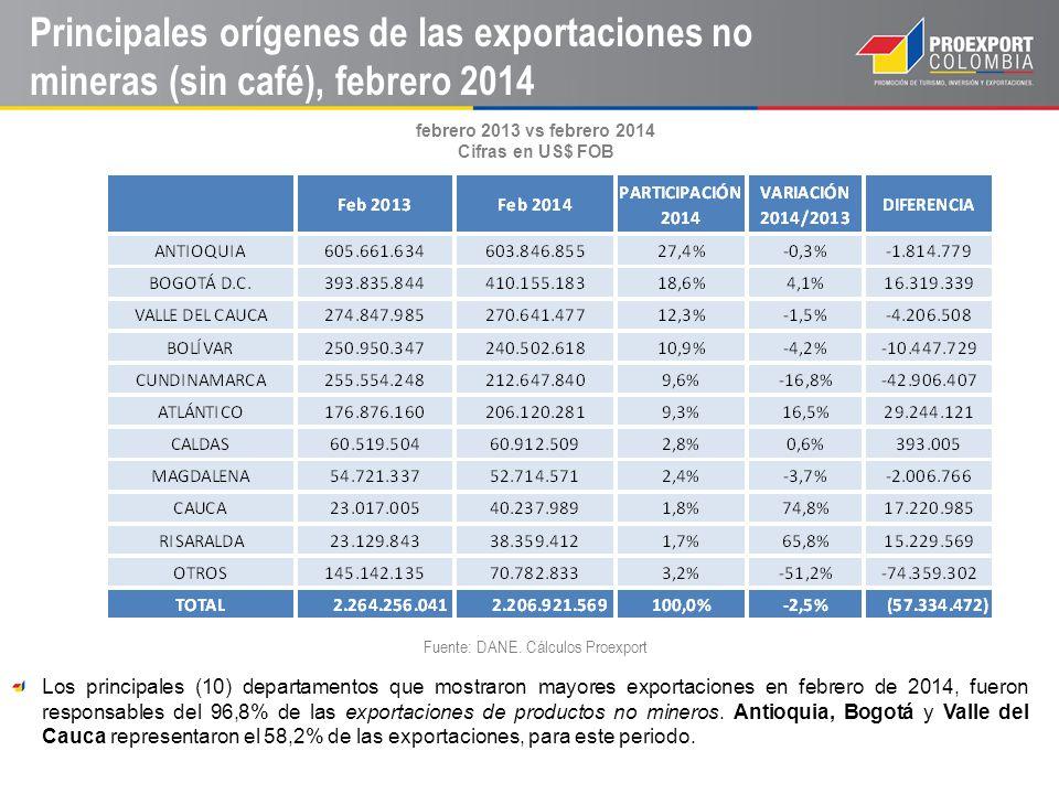 Principales orígenes de las exportaciones no mineras (sin café), febrero 2014