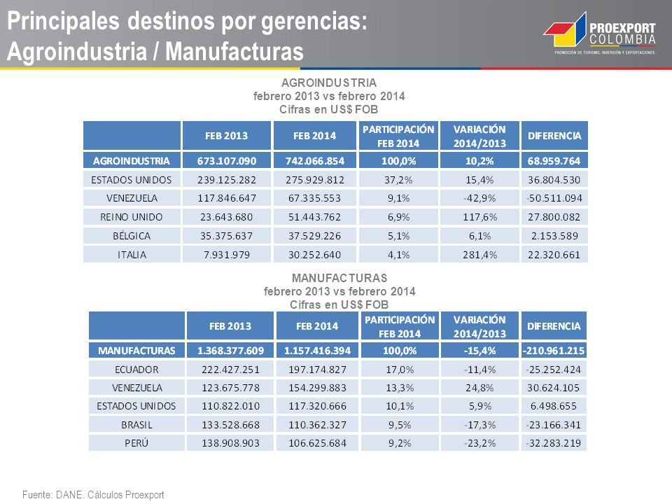 Principales destinos por gerencias: Agroindustria / Manufacturas