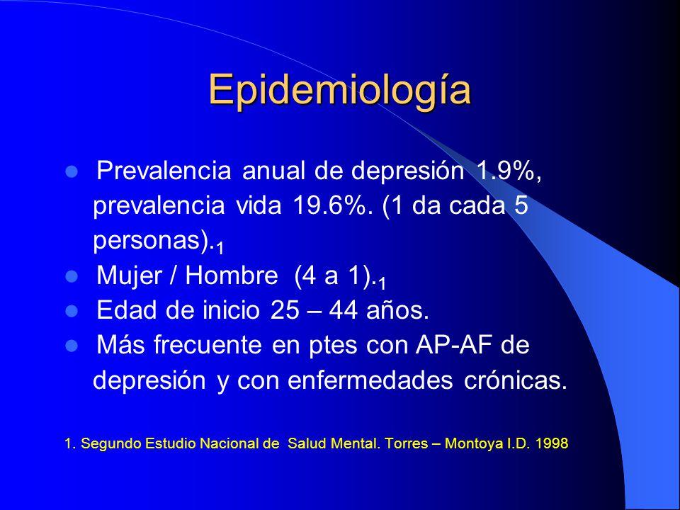 Epidemiología Prevalencia anual de depresión 1.9%,