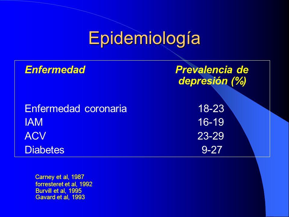 Epidemiología Enfermedad Prevalencia de depresión (%)