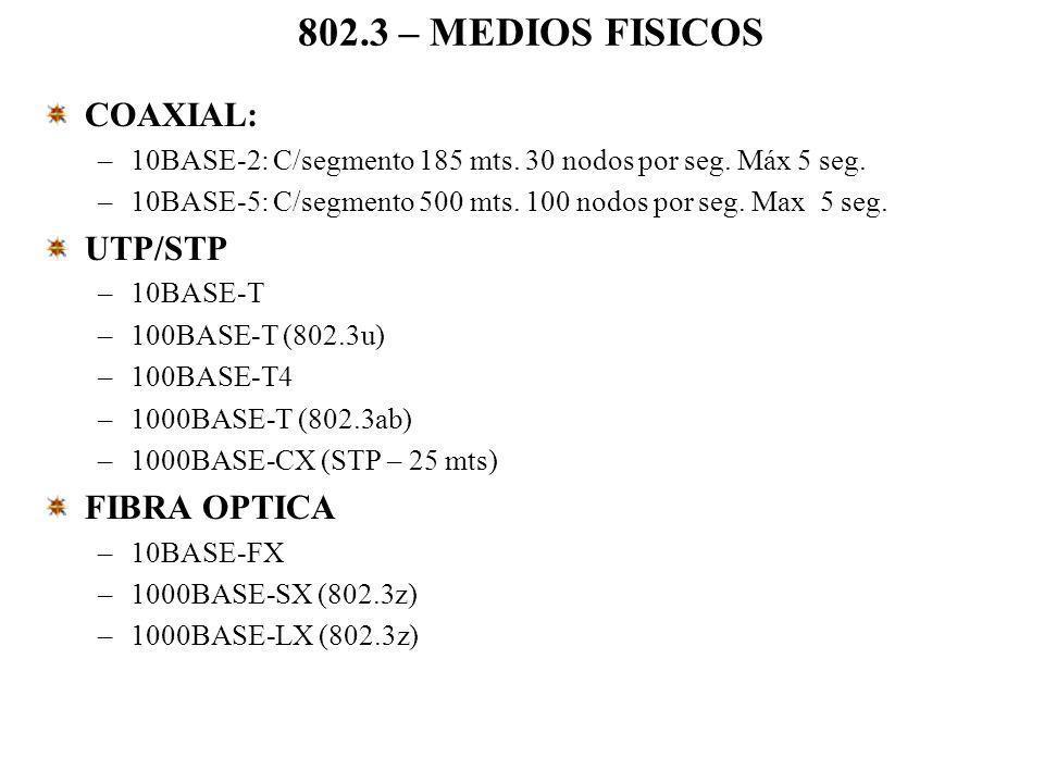 802.3 – MEDIOS FISICOS COAXIAL: UTP/STP FIBRA OPTICA