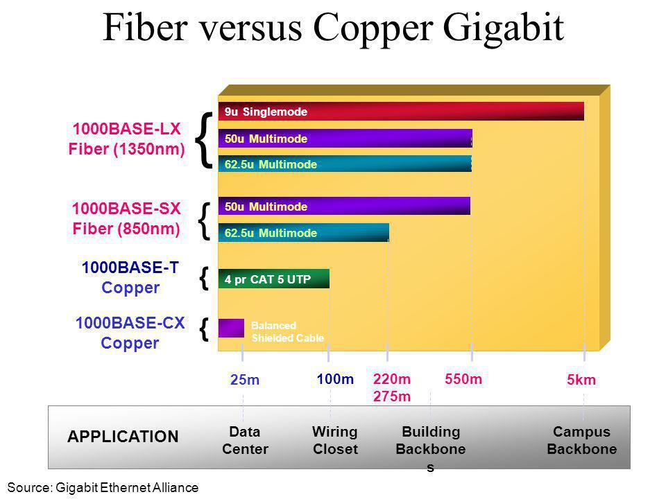 Fiber versus Copper Gigabit