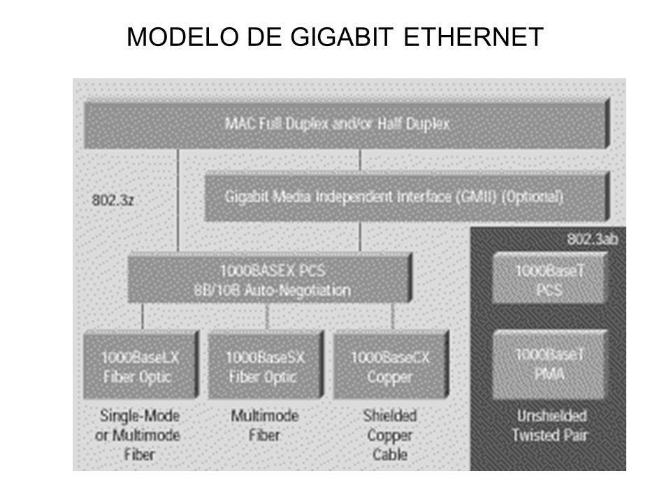 MODELO DE GIGABIT ETHERNET