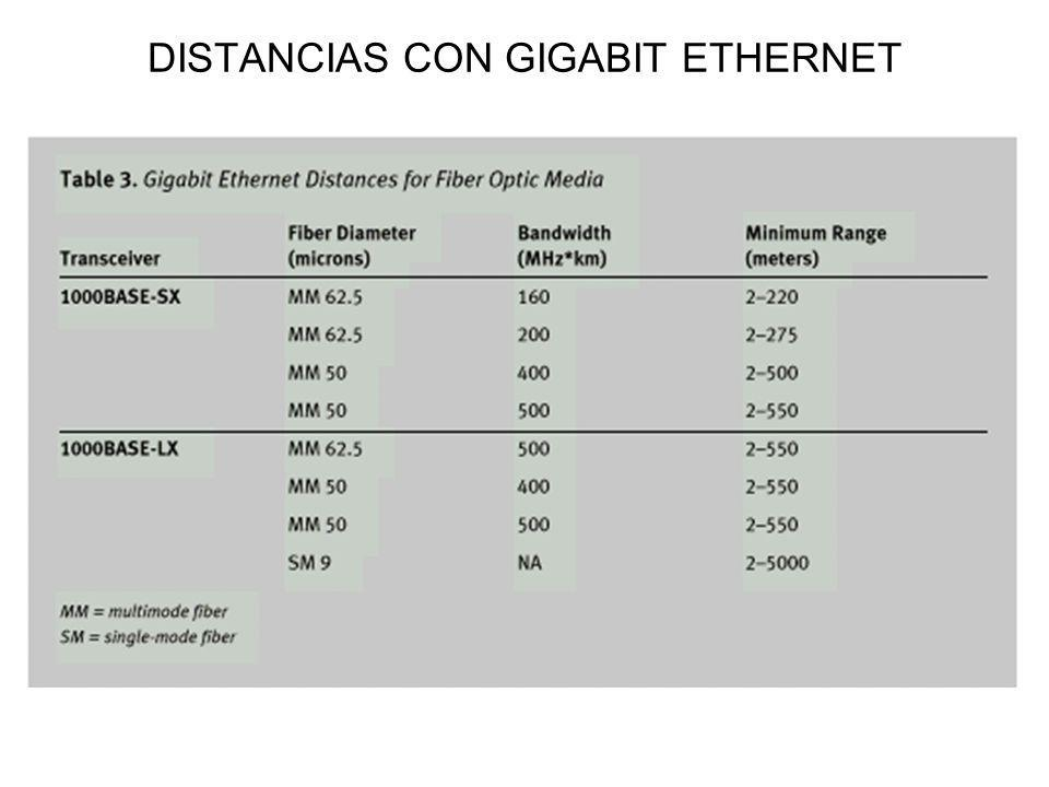 DISTANCIAS CON GIGABIT ETHERNET