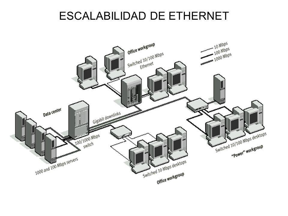 ESCALABILIDAD DE ETHERNET