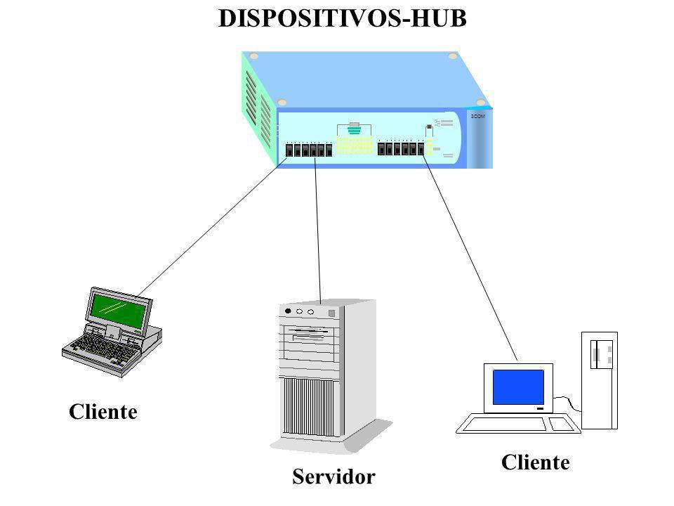 DISPOSITIVOS-HUB 3COM Cliente Cliente Servidor