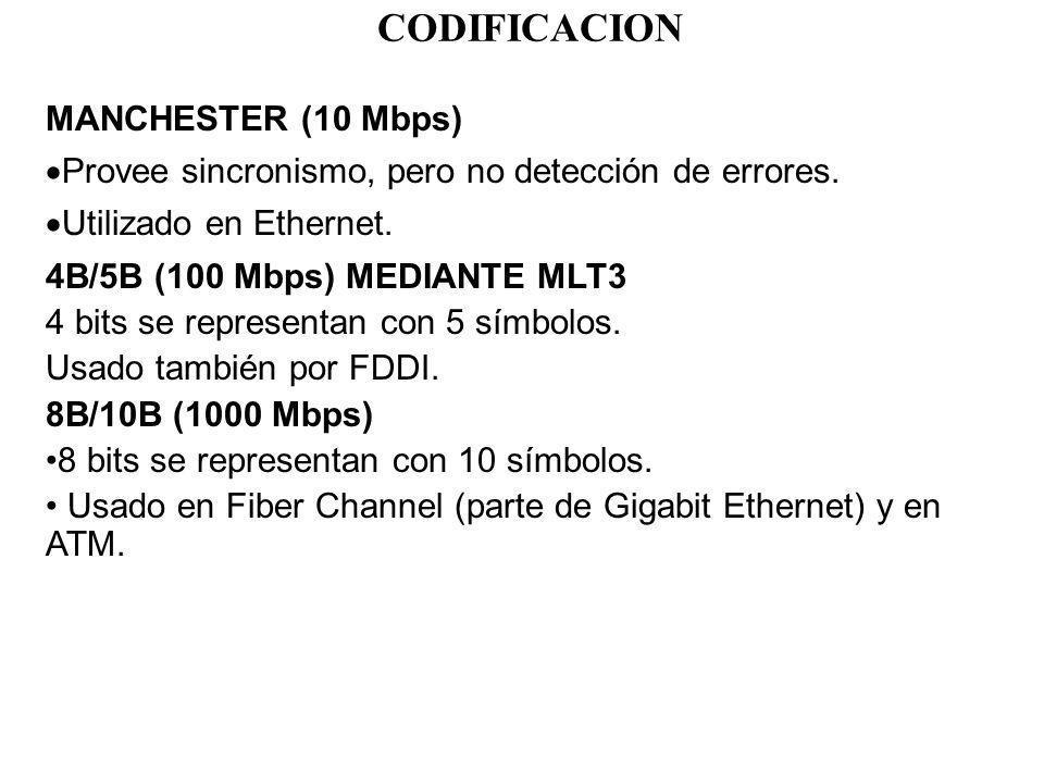 CODIFICACION MANCHESTER (10 Mbps)