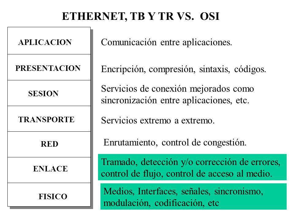 ETHERNET, TB Y TR VS. OSI Comunicación entre aplicaciones.