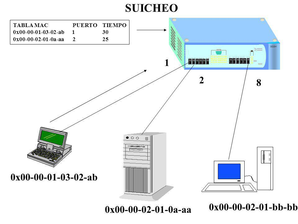 SUICHEO 1 2 8 0x00-00-01-03-02-ab 0x00-00-02-01-bb-bb
