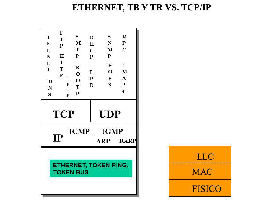 TCP UDP IP ETHERNET, TB Y TR VS. TCP/IP LLC MAC FISICO ICMP IGMP ARP