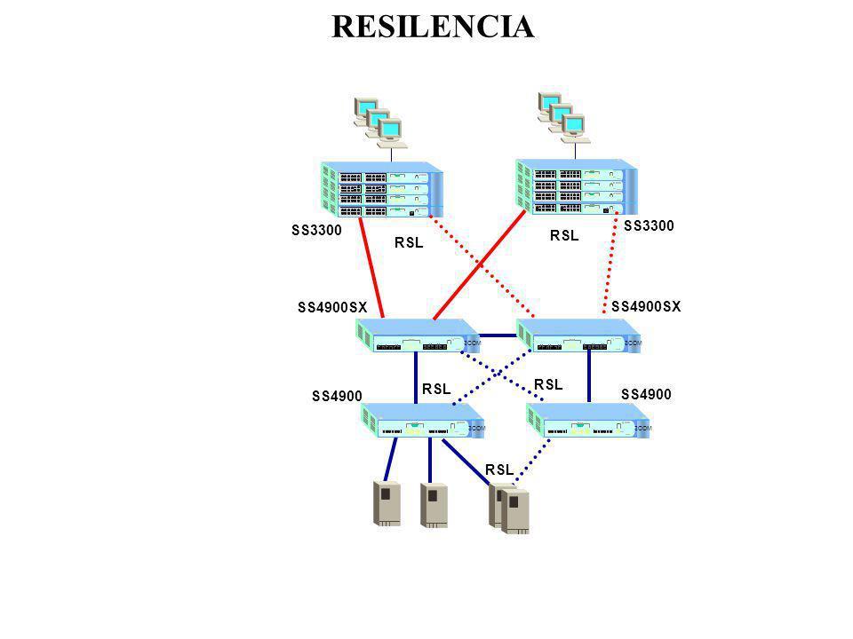 RESILENCIA SS3300 SS3300 RSL RSL SS4900SX SS4900SX RSL RSL SS4900