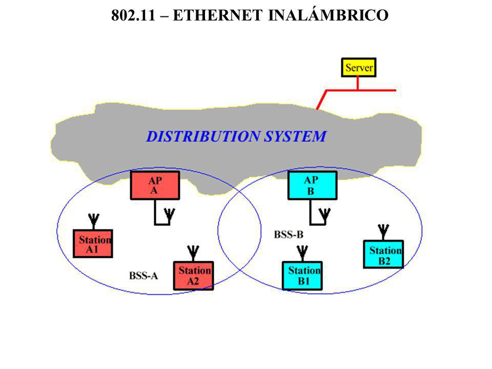802.11 – ETHERNET INALÁMBRICO