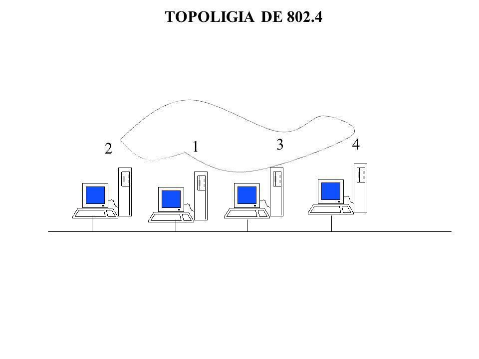 TOPOLIGIA DE 802.4 3 4 2 1