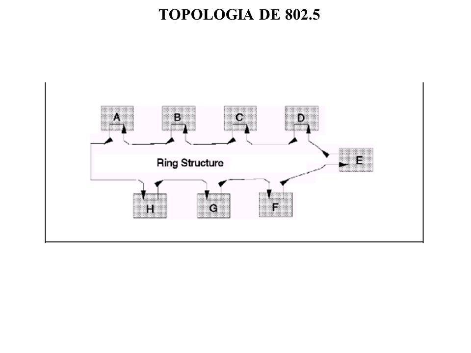TOPOLOGIA DE 802.5
