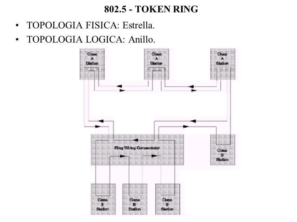 802.5 - TOKEN RING TOPOLOGIA FISICA: Estrella. TOPOLOGIA LOGICA: Anillo.