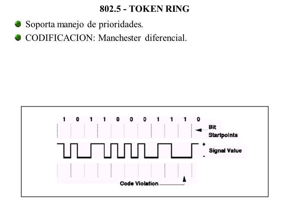 802.5 - TOKEN RING Soporta manejo de prioridades. CODIFICACION: Manchester diferencial.