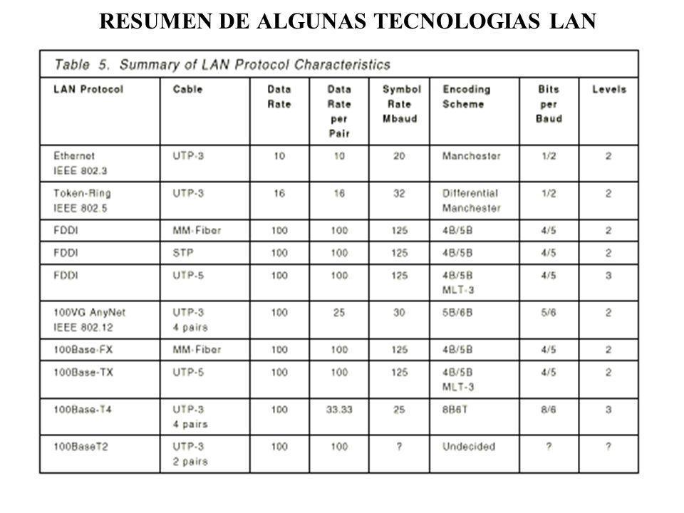 RESUMEN DE ALGUNAS TECNOLOGIAS LAN