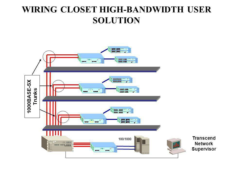 WIRING CLOSET HIGH-BANDWIDTH USER SOLUTION
