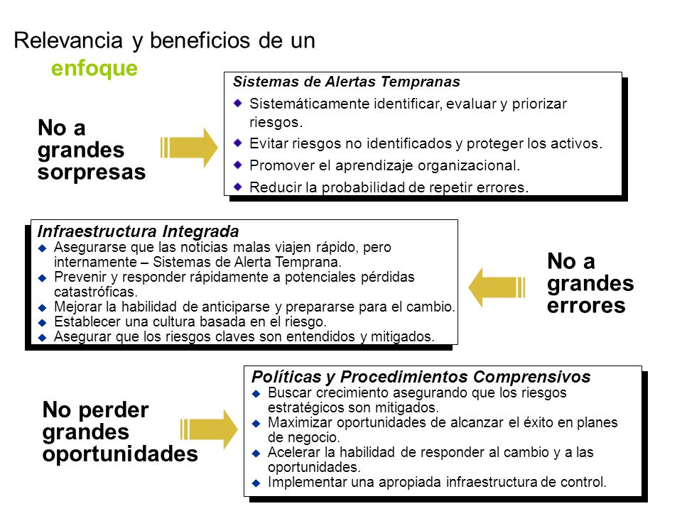 Relevancia y beneficios de un enfoque