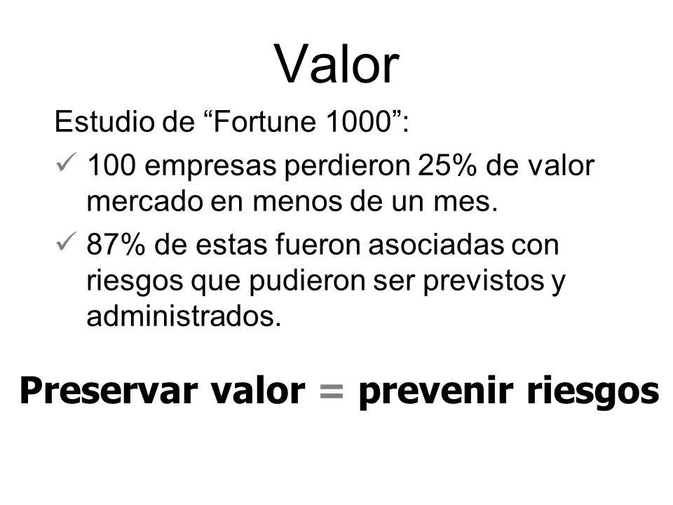 Valor Preservar valor = prevenir riesgos Estudio de Fortune 1000 :