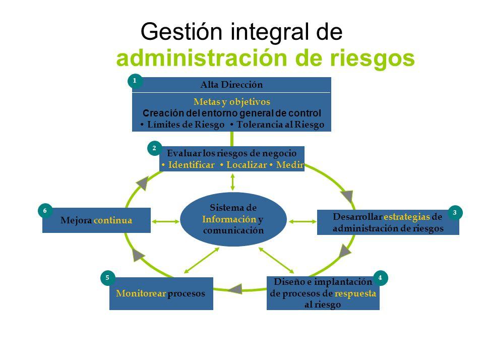 Gestión integral de administración de riesgos