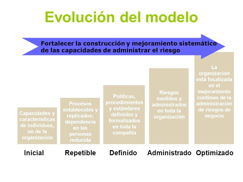 Evolución del modelo Inicial Repetible Definido Administrado