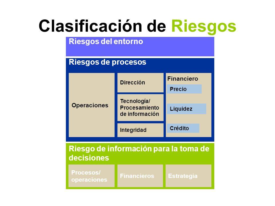 Clasificación de Riesgos
