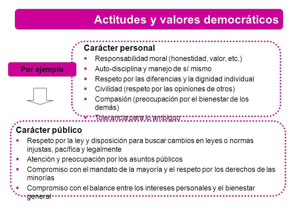 Actitudes y valores democráticos