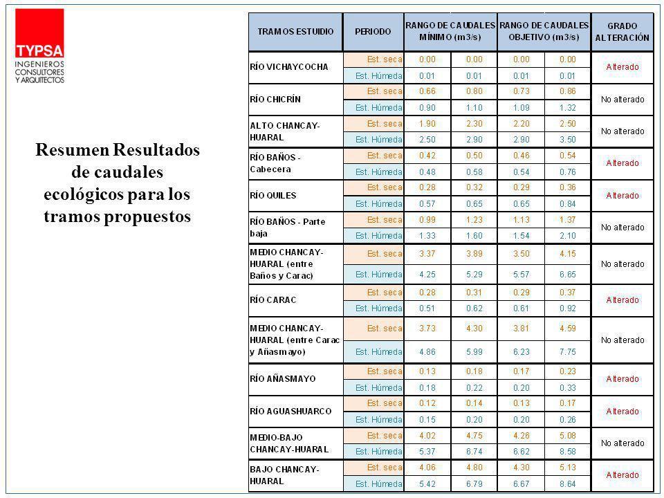 Resumen Resultados de caudales ecológicos para los tramos propuestos