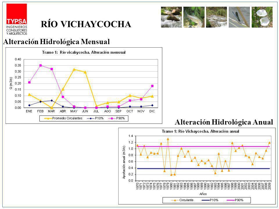 RÍO VICHAYCOCHA Alteración Hidrológica Mensual