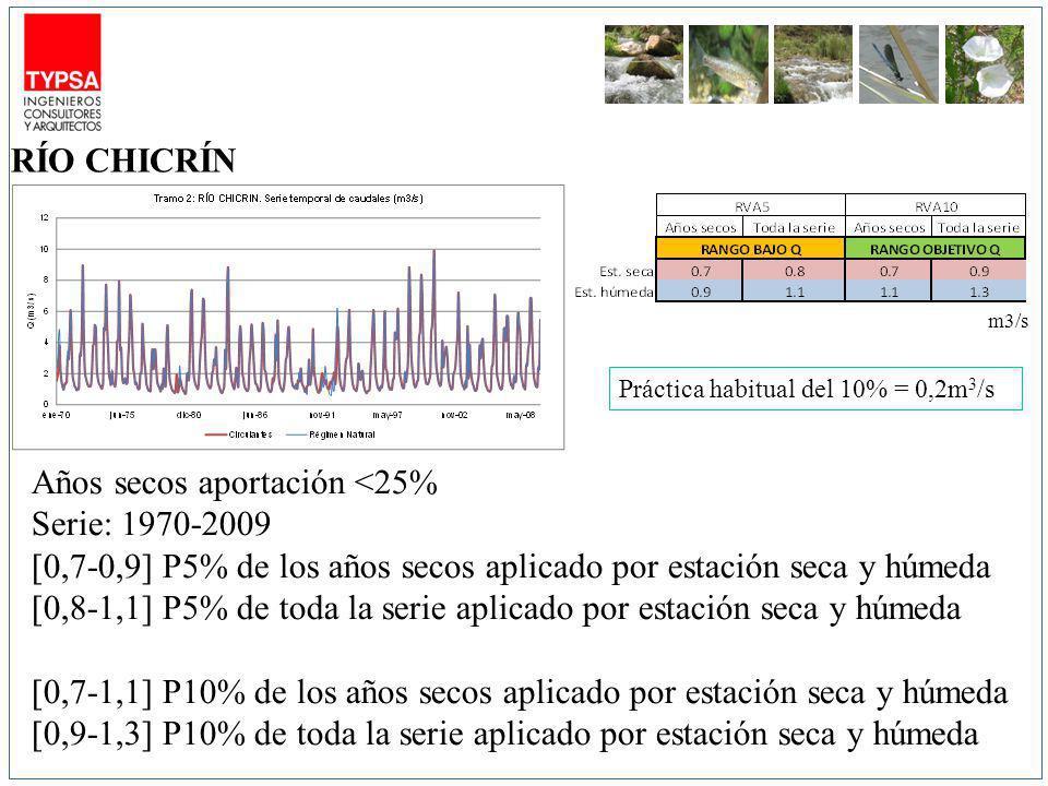 Años secos aportación <25% Serie: 1970-2009