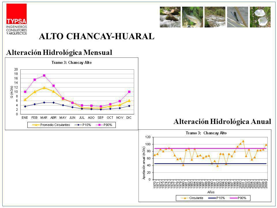 ALTO CHANCAY-HUARAL Alteración Hidrológica Mensual
