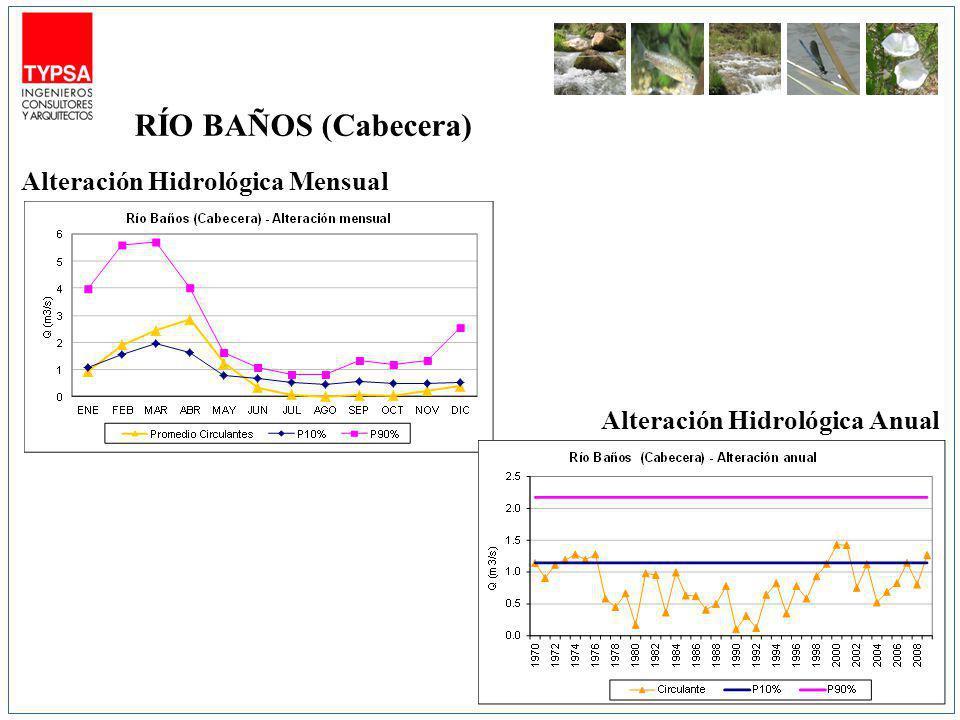 RÍO BAÑOS (Cabecera) Alteración Hidrológica Mensual