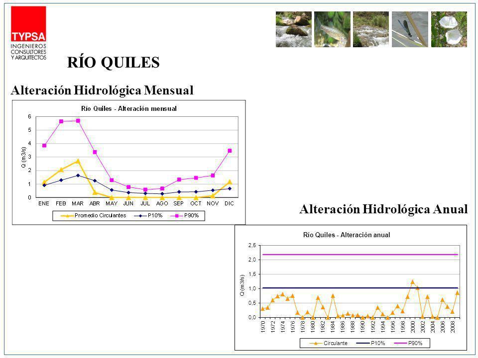 RÍO QUILES Alteración Hidrológica Mensual Alteración Hidrológica Anual